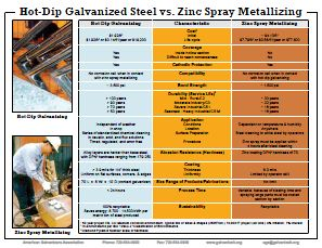 Hot-Dip Galvanized Steel vs. Zinc Spray Metallizing